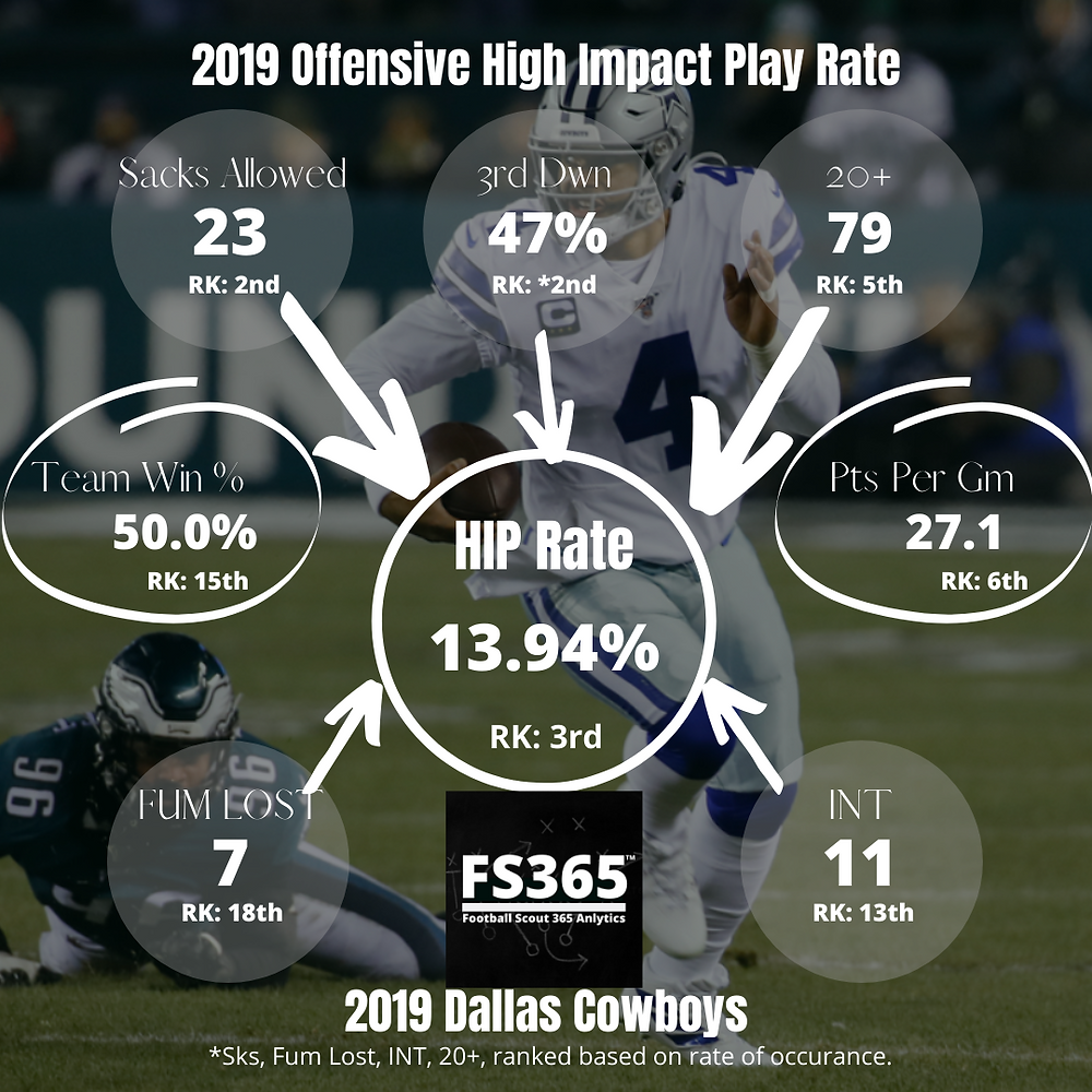 2019 Offensive High Impact Play Rate