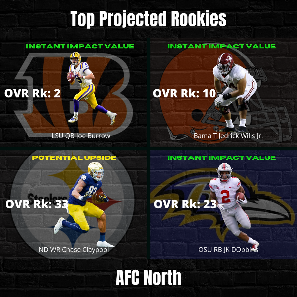 2020 Top Projected AFC North Rookies