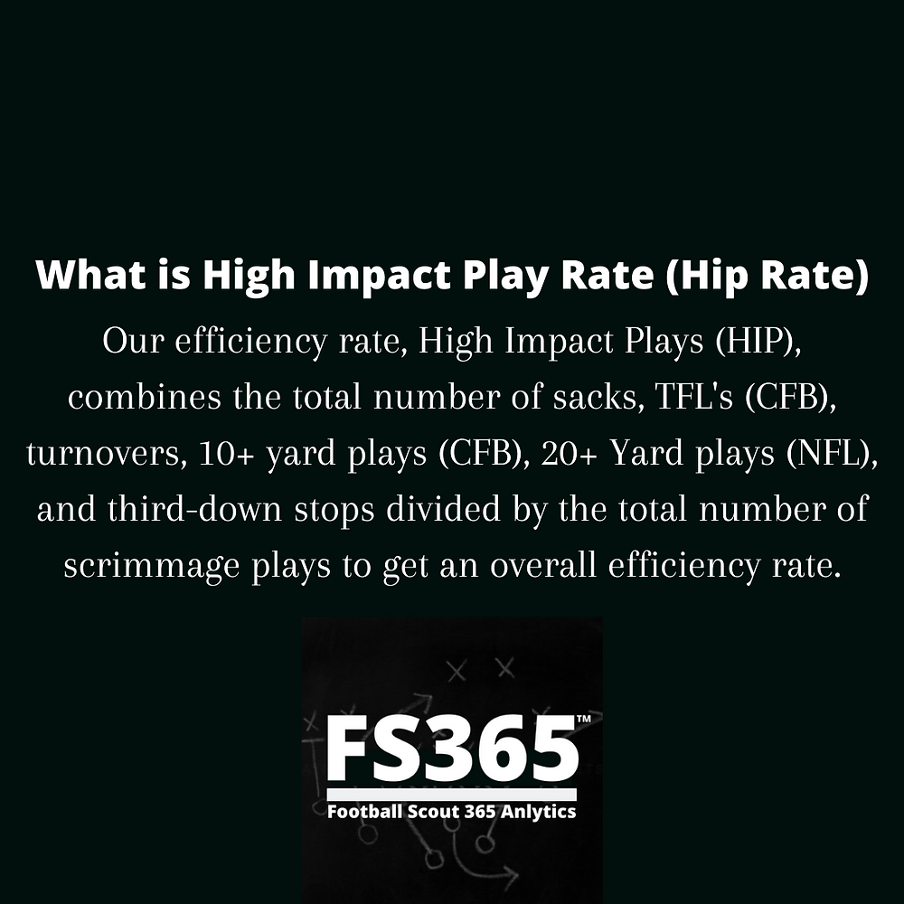 What is High Impact Play Rate?