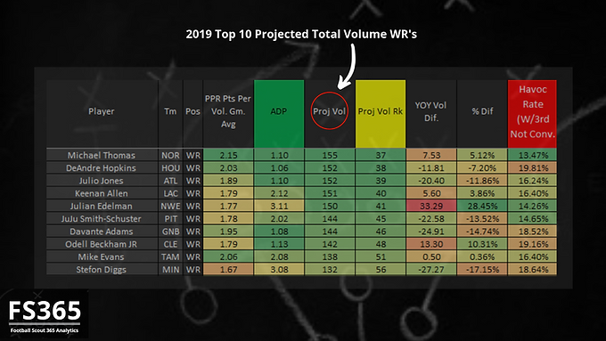 Fantasy Football Scout 365: 2019 Top 10 WR's by Total Volume Projection