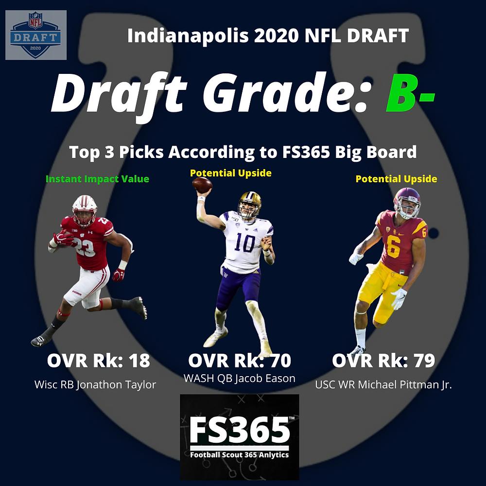 2020 Indianapolis Colts NFL Draft Grades