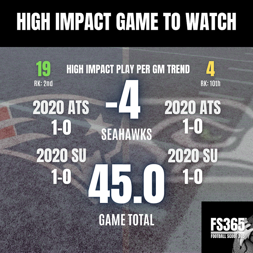 High Impact Play Rate Game of the Week
