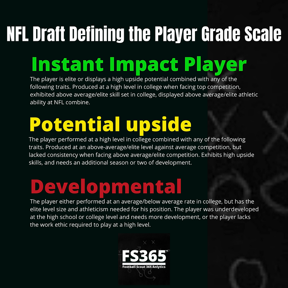 NFL Draft Player Grade Scale