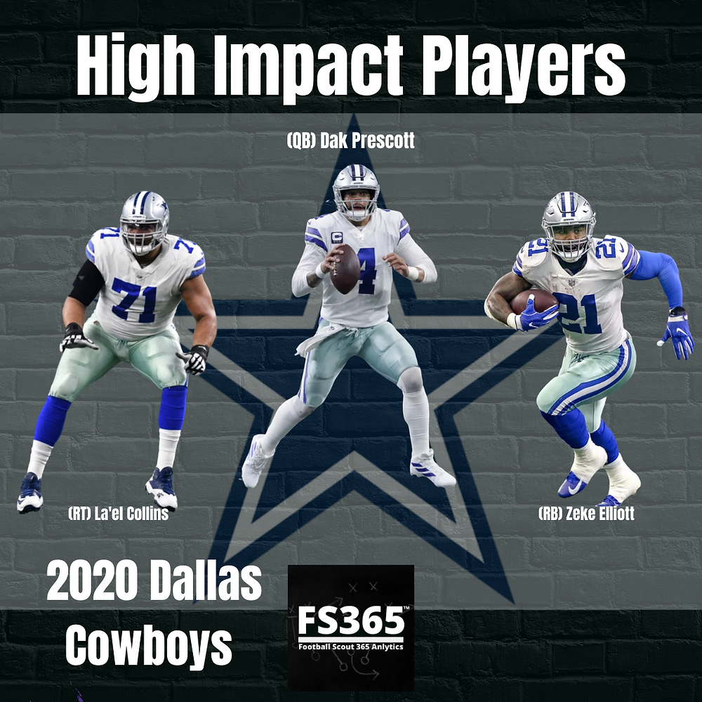 2020 Dallas Cowboys High Impact Players