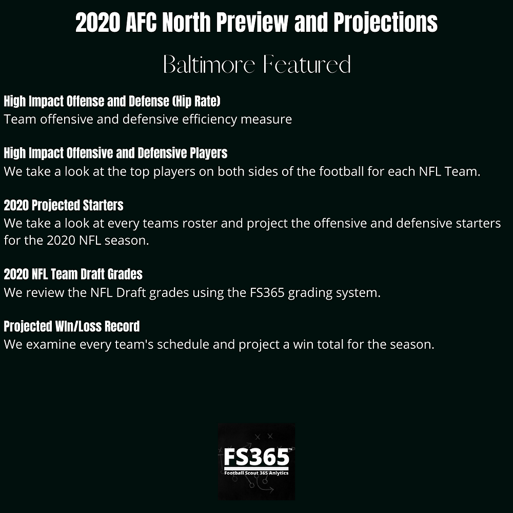 AFC North Preview and Projections