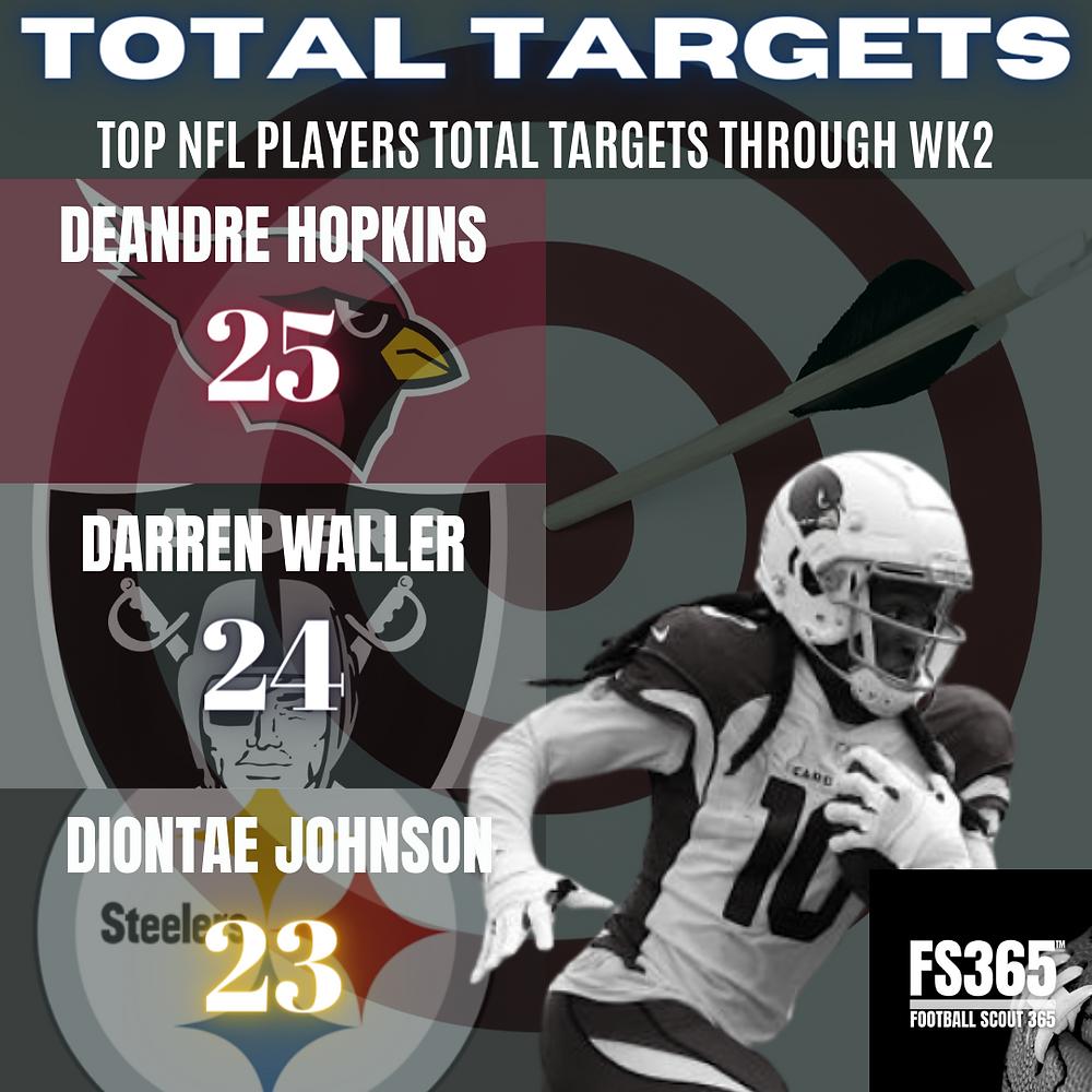 Total Target Leaders
