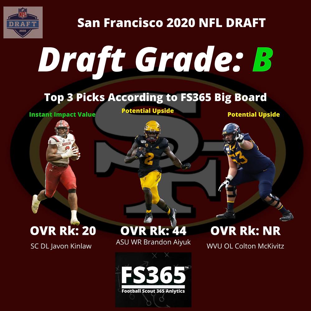 49ers 2020 NFL Draft Grades