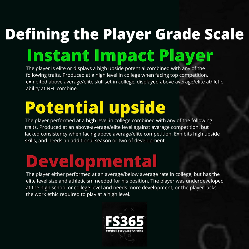 Defining The Player Grade Scale