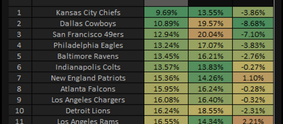 NFL 2019: Offensive Havoc Rate and Efficiency Through First Four Weeks