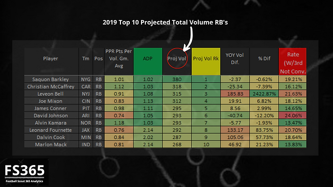 Fantasy Football Scout 365: 2019 Top 10 RB's by Total Volume Projection