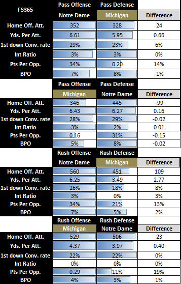 Michigan @ Notre Dame Situational Overview