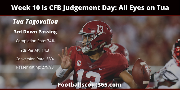 Week 10 is CFB Judgement Day: All Eyes on Tua
