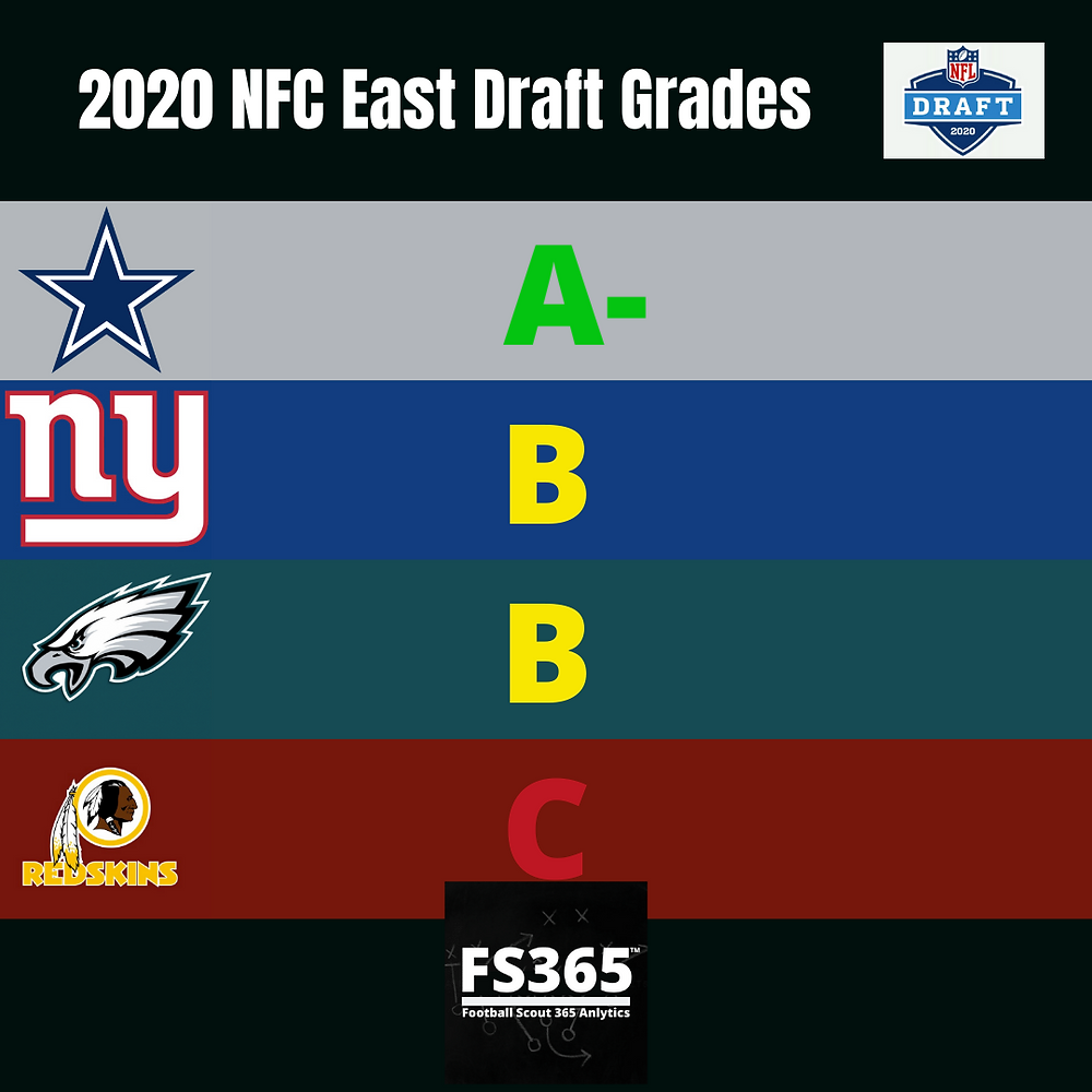 2020 NFC East Team NFL Draft Grades