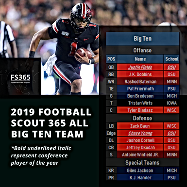 CFB: Football Scout 365 2019 Big Ten All Conference Team Selections and Player Of The Year