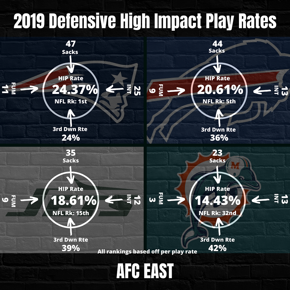 2019 AFC East Team High Impact Play Rate
