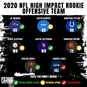 2020 NFL High Impact Rookies And Team of The Year