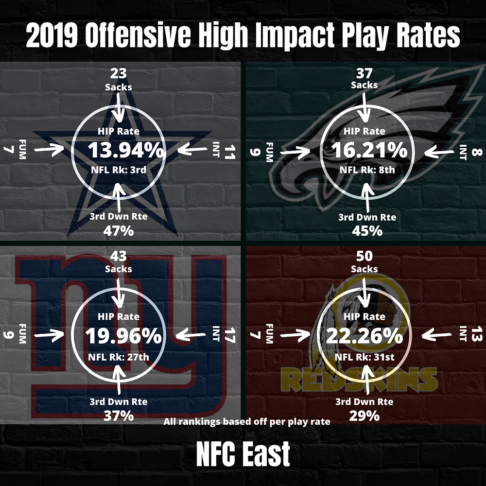 2019 Offensive High Impact Play Rate NFC East