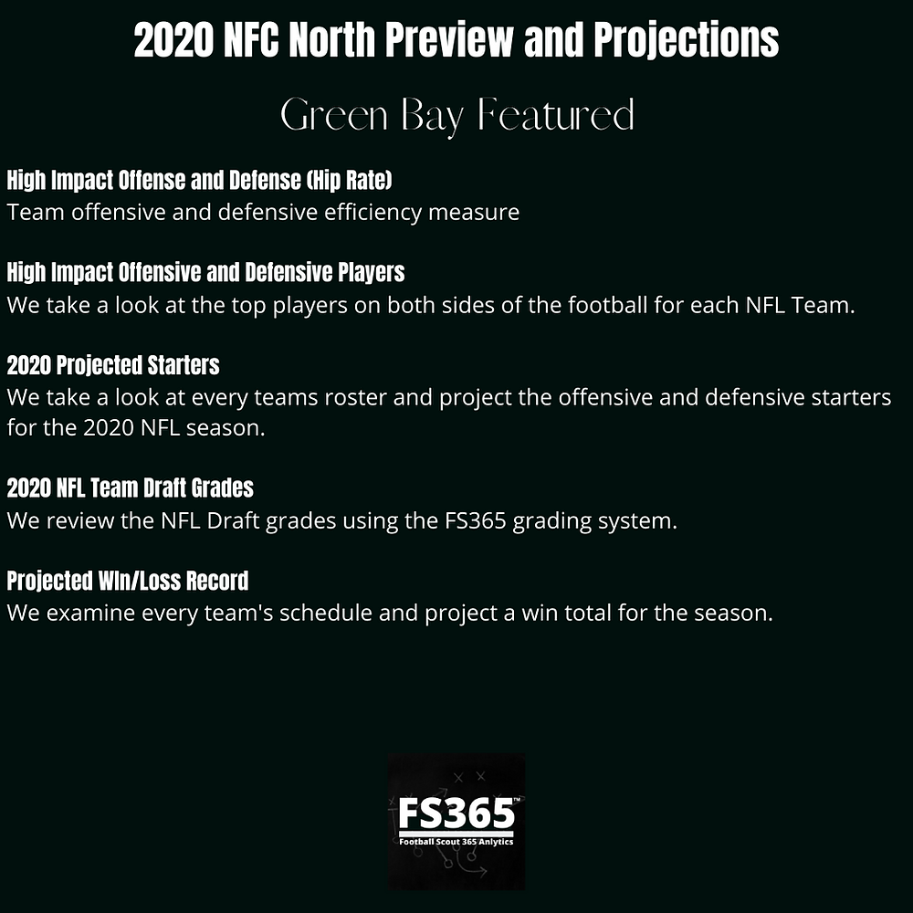 2020 NFC North Preview and Projections
