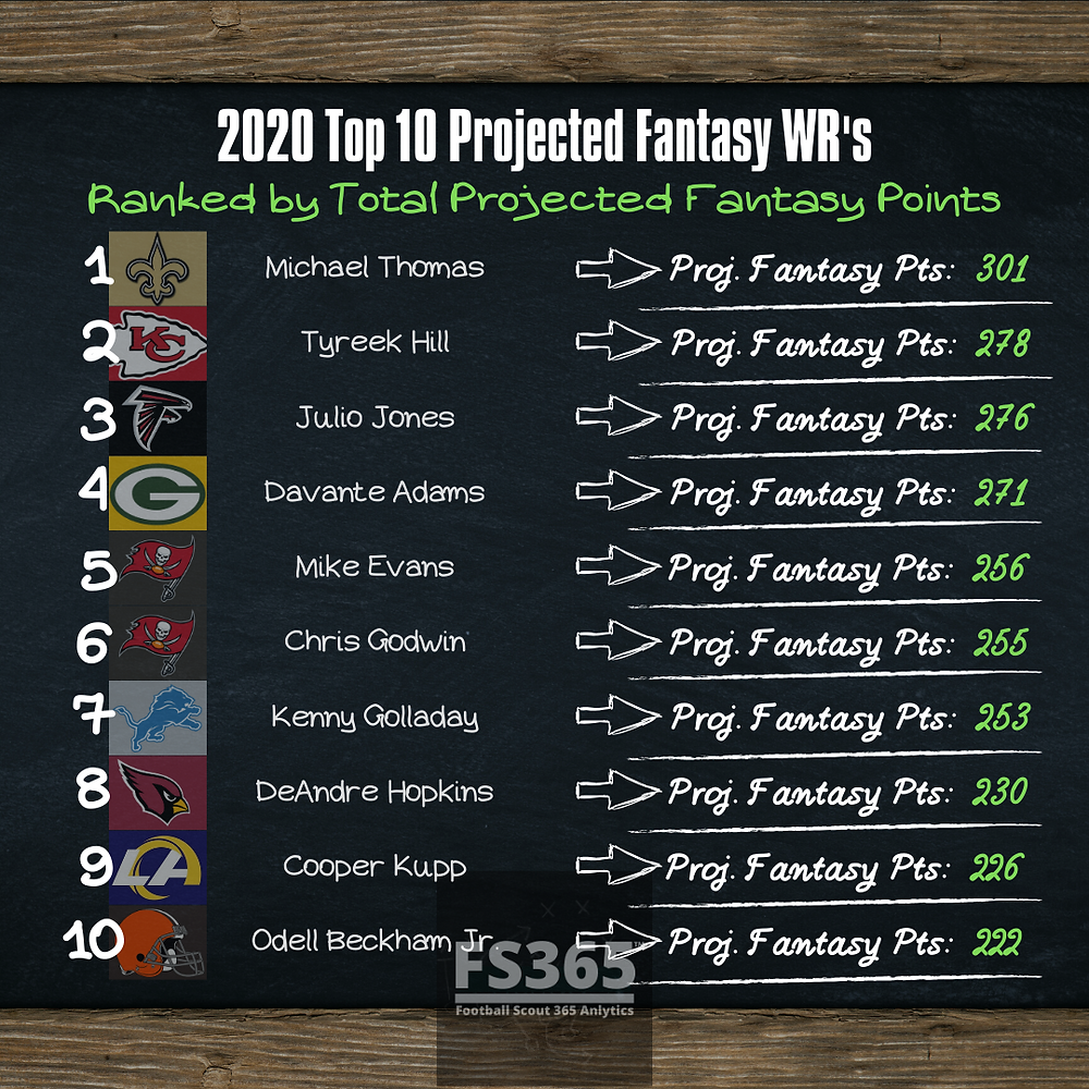 2020 Top 10 Fantasy WR's Projections. Fantasy Football Points Projections.