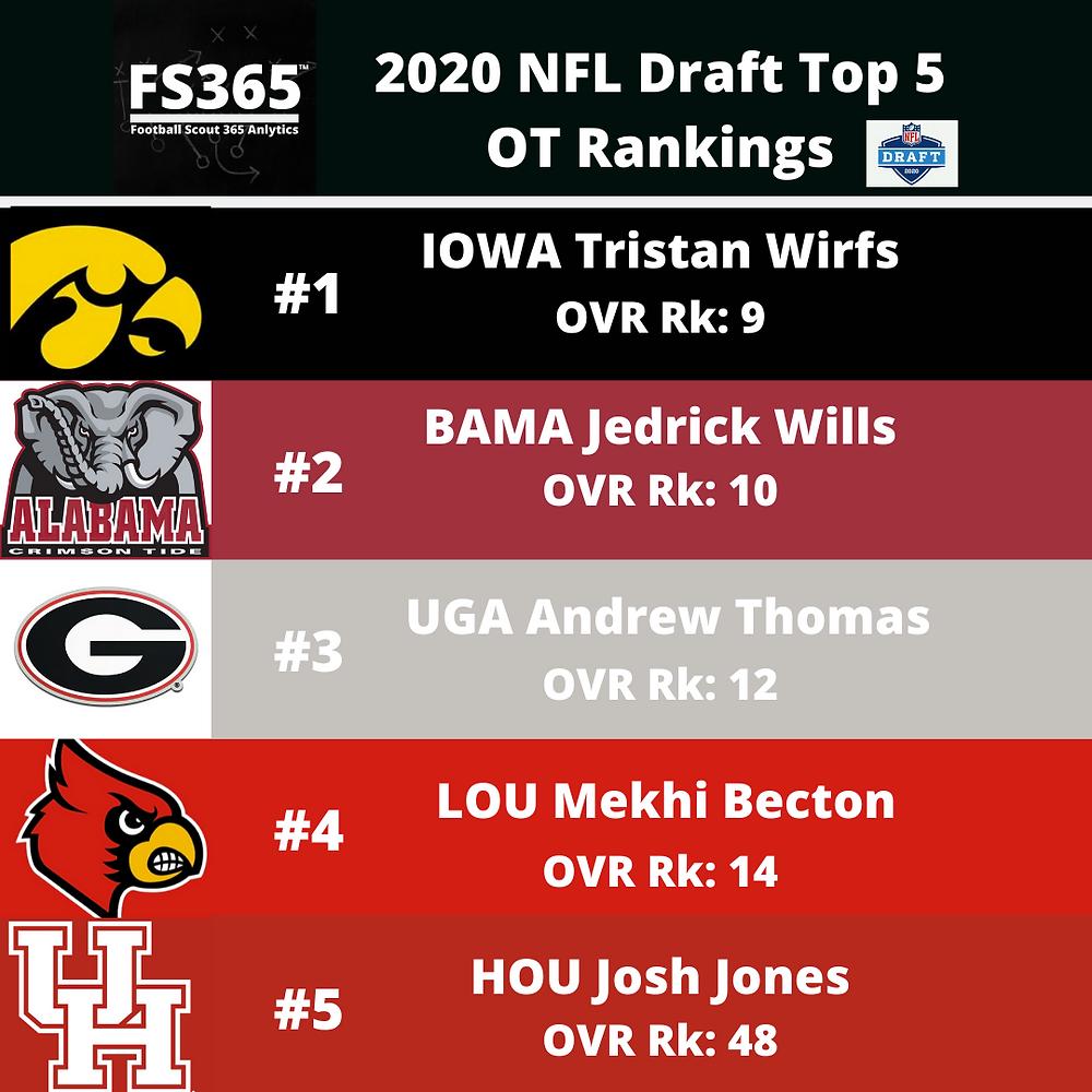 Top 5 OT 2020 NFL Draft