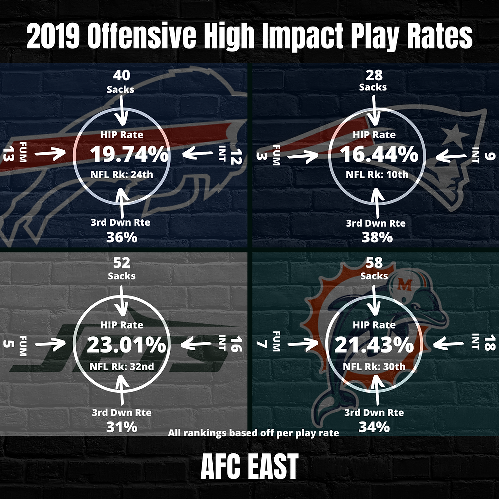 2019 AFC East Offensive High Impact Play Rate