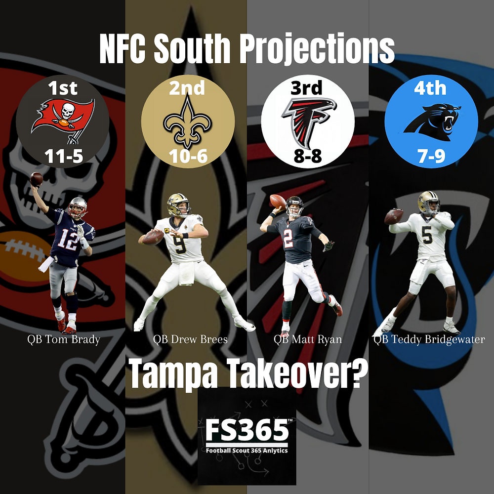 2020 NFC South Projections