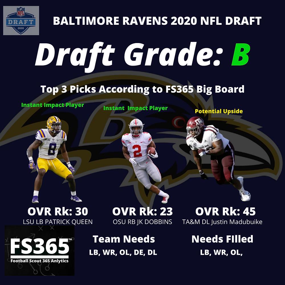 2020 Baltimore Ravens NFL Draft Grades