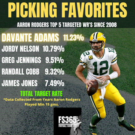 Examining Aaron Rodgers top Targeted WR's Since 2008