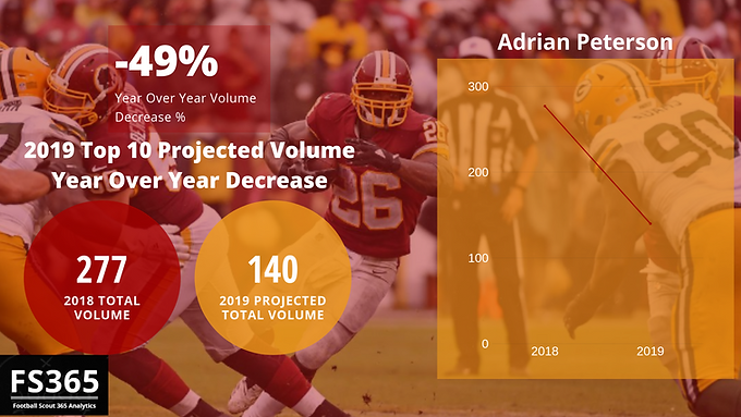 Fantasy Scout 365: Projected Top 10 Total Volume Decrease Year Over Year