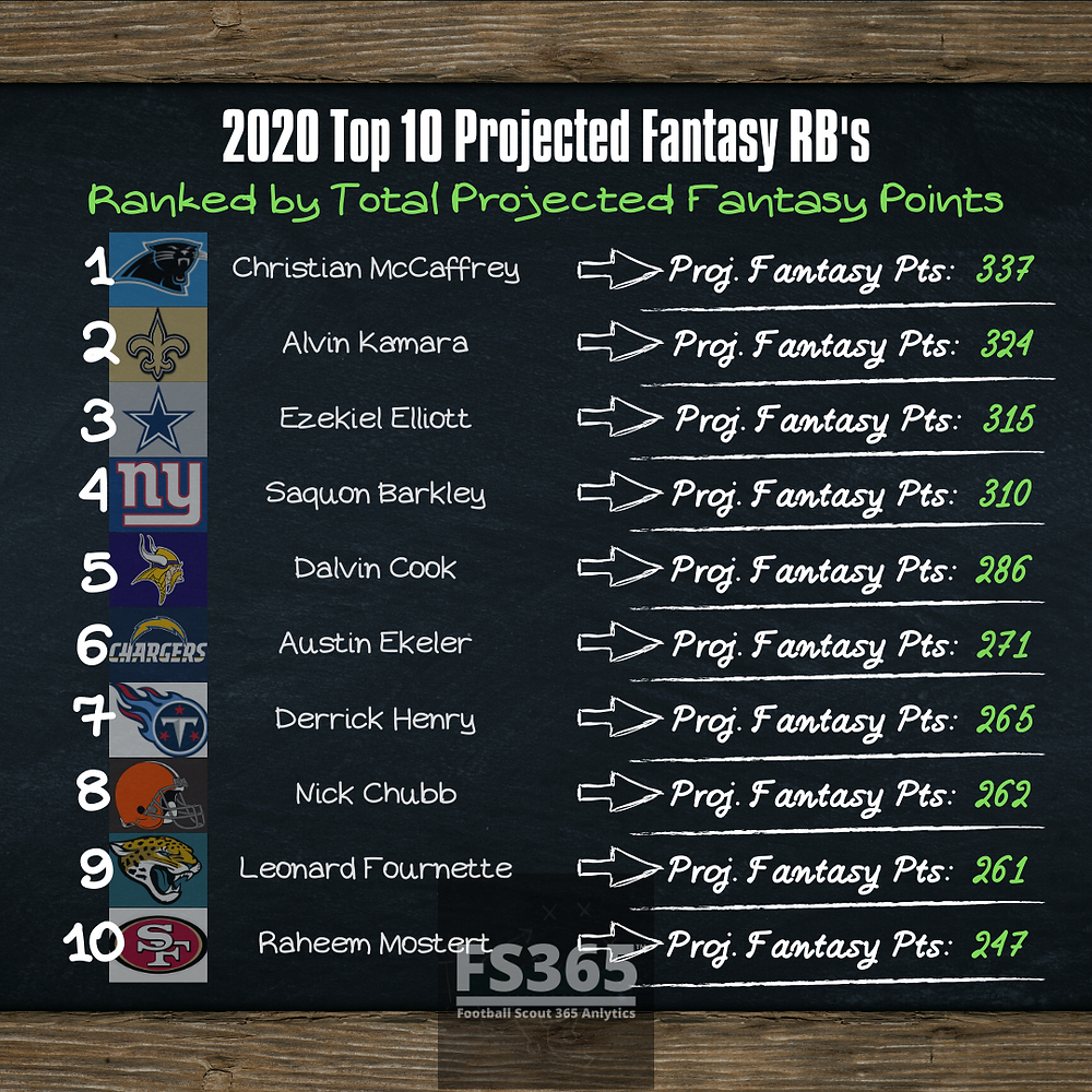 2020 Top 10 Fantasy RB Projections. Fantasy Football Points Projections.