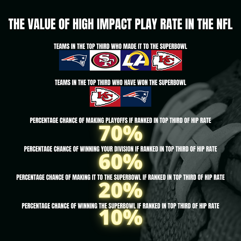 The Value Of High Impact Play Rate In the NFL