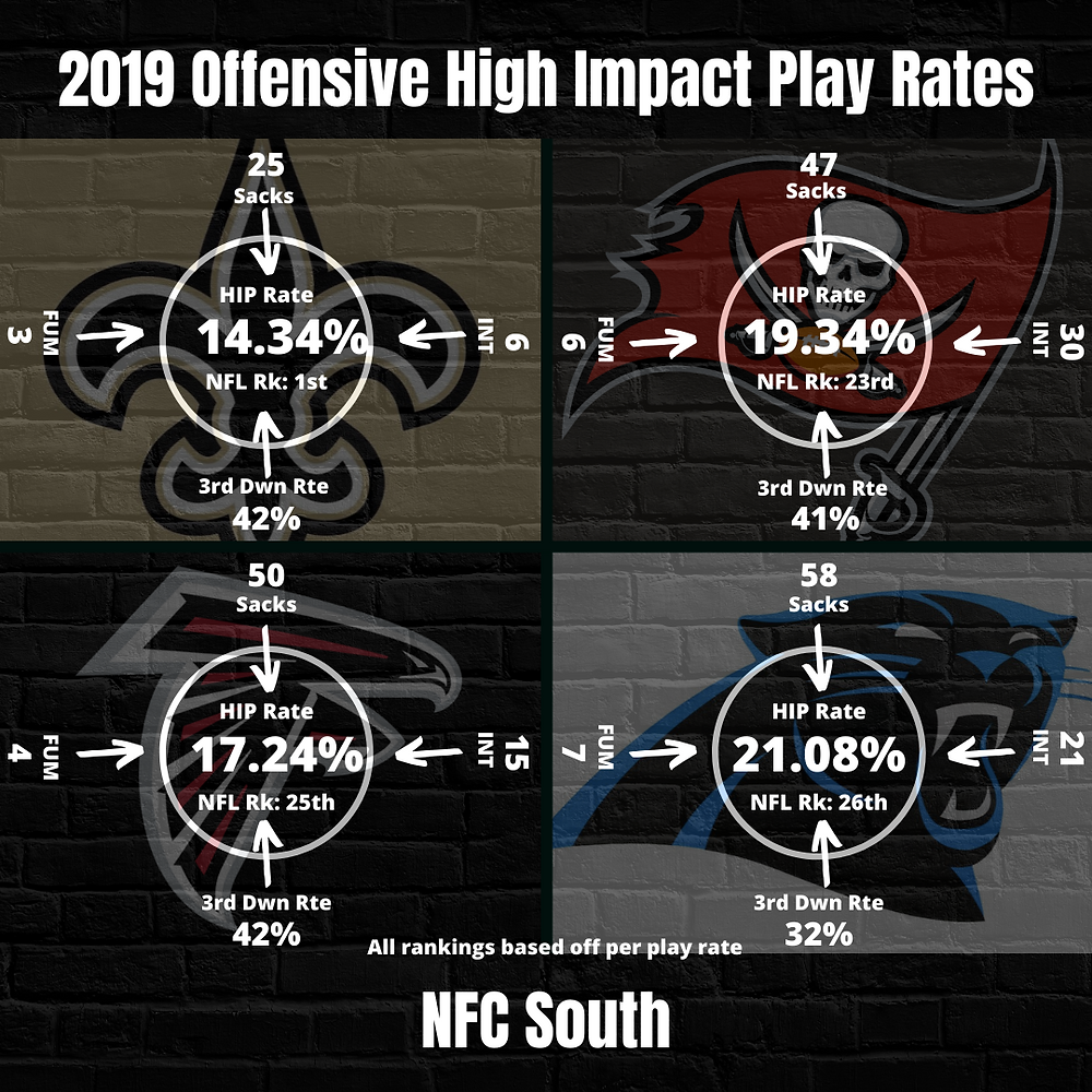 2019 NFC South Team High Impact Play Rates