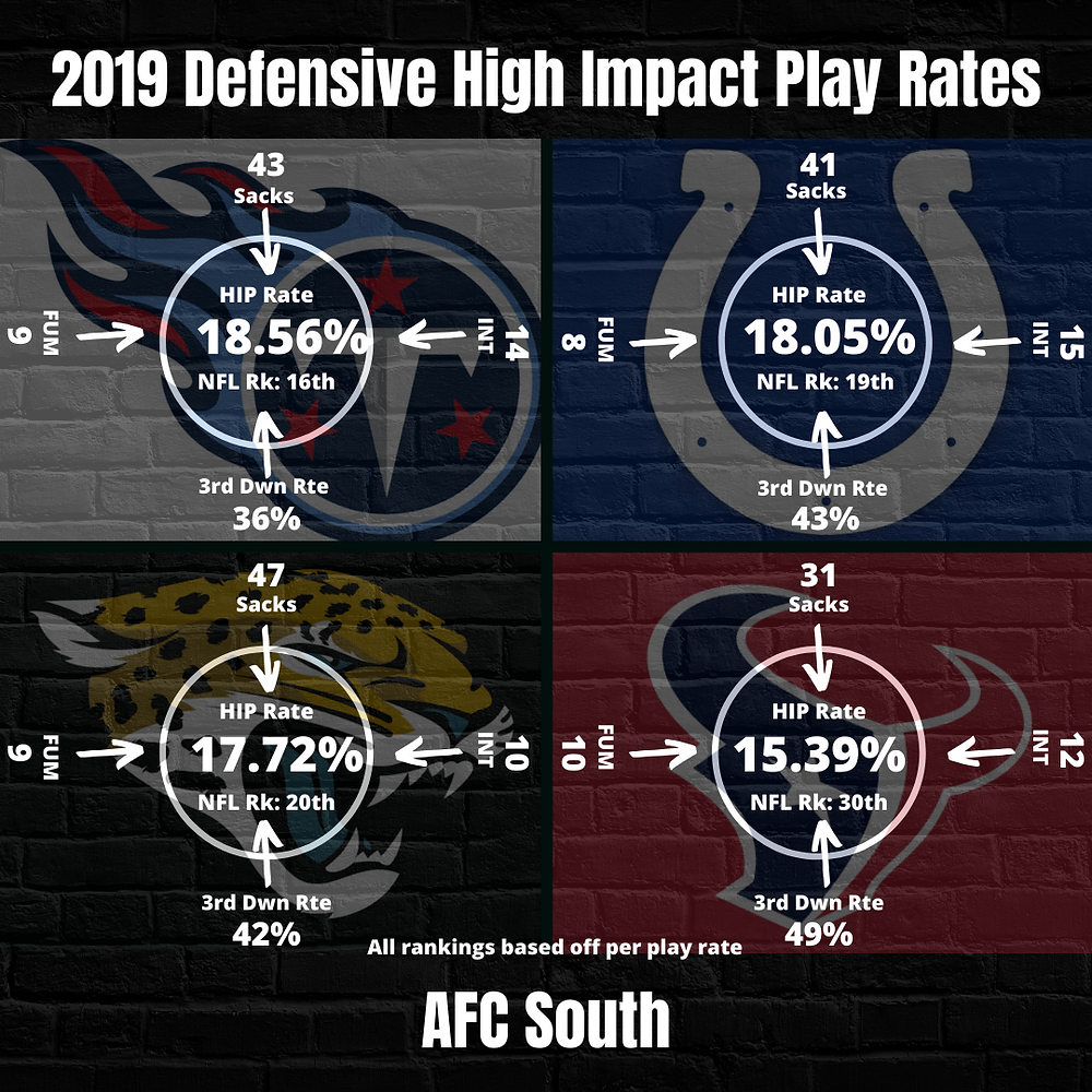 2019 AFC South Team High Impact Play Rate