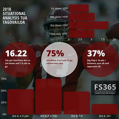 CFB365 Situational Analysis: Revisiting Tua Tagovailoa's 2018 Season