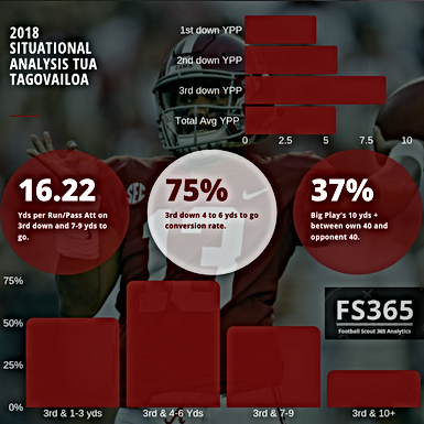 CFB365 Situational Analysis: Revisiting Tua Tagovailoa's 2018 Season