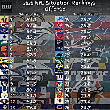 2020 NFL Situational Team Rankings: Team Offense, Team Defense and Coaching Staffs Ranked