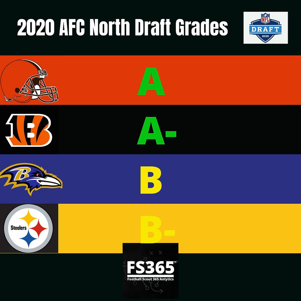 2020 AFC North Draft Grades