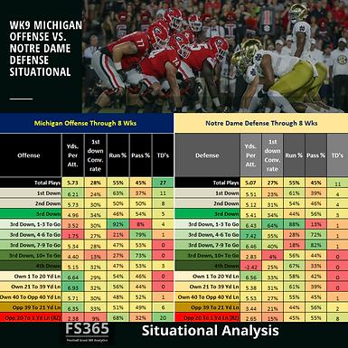 CFB 365 Situational Analysis: Michigan v. Notre Dame Wk 9