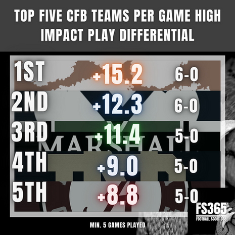 College Football High Impact Play Rate 2020 Through Wk8 Which Was Wk1 For the Big Ten (SMH 2020).