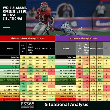 CFB 365 Featured Situational Analysis: 2019 Alabama vs. LSU