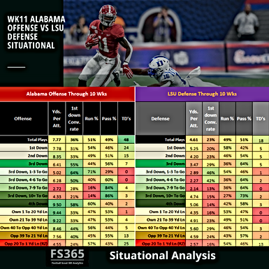 CFB 365 Featured Situational Analysis: 2019 Alabama vs. LSU