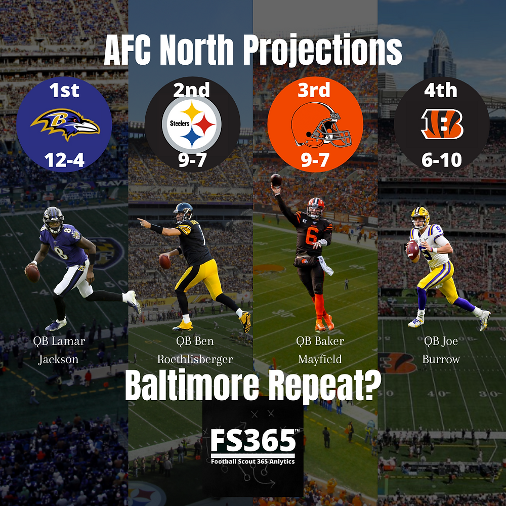 2020 AFC North Projections