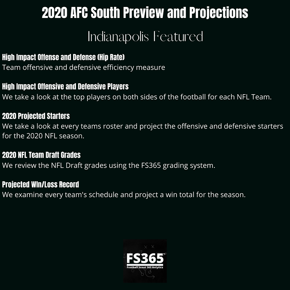 2020 AFC South Preview and Projections