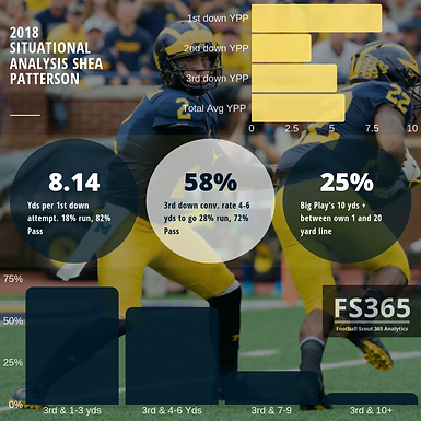 CFB365 Situational Analysis: Revisiting Shea Patterson's 2018 Season
