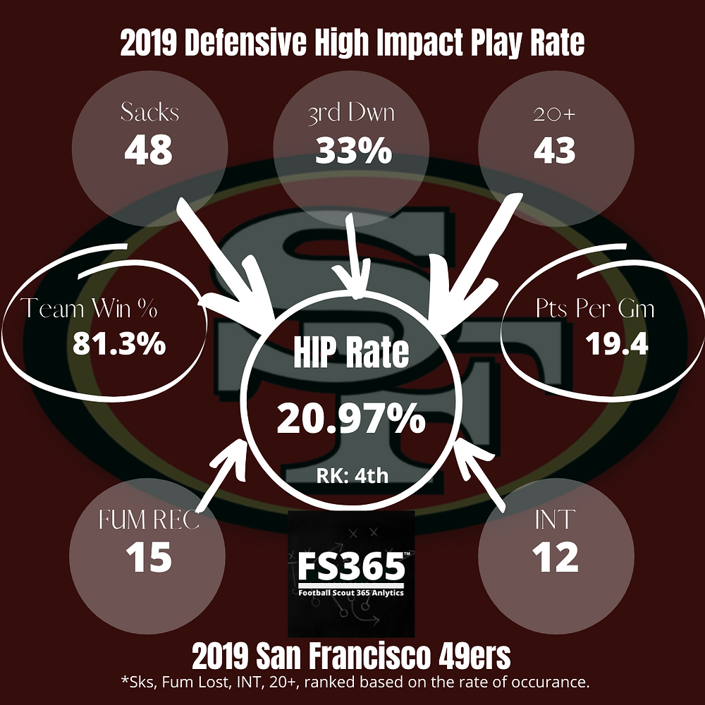 2019 49ers Defensive High Impact Play Rate