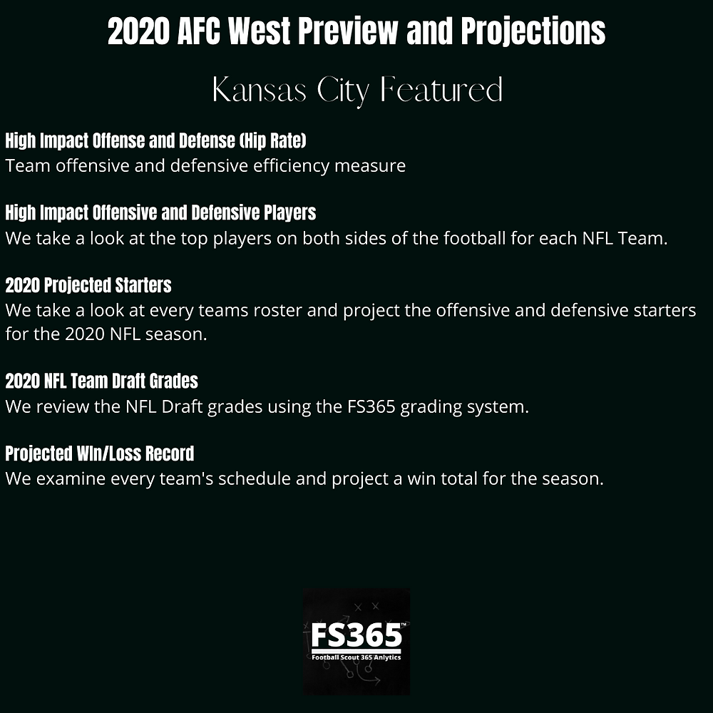 2020 AFC West Preview and Projections