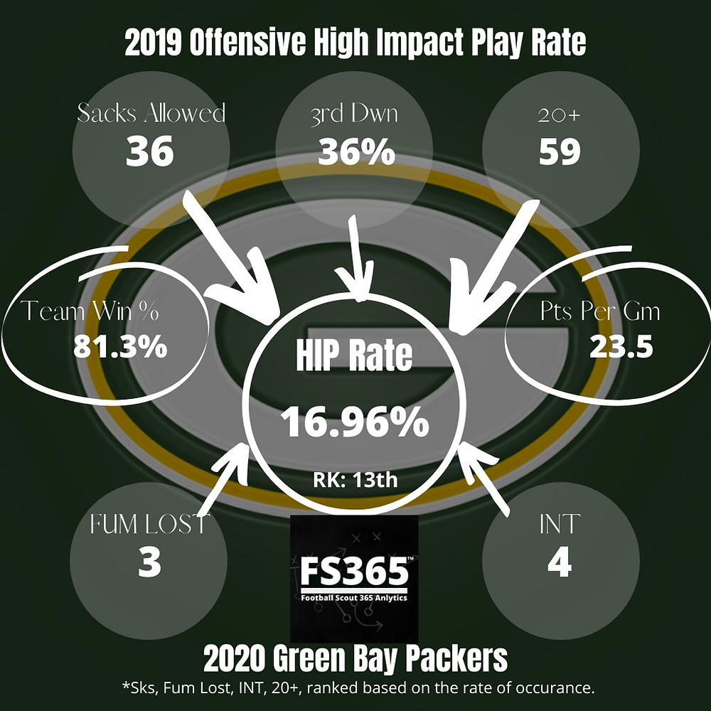 Green Bay High Impact Play Rate