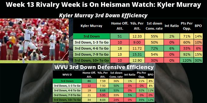 Situational Player Analysis Wk 13 2018: Kyler Murray 3rd Down Eff. V. WVU 3rd Down Defensive Eff.