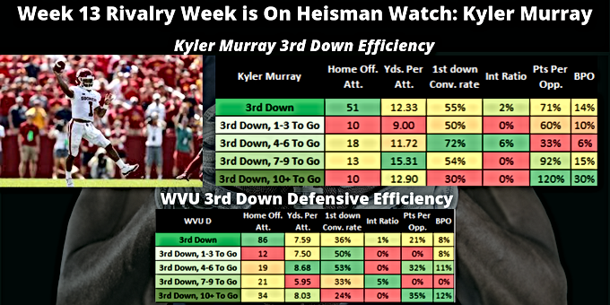 Situational Player Analysis Wk 13 2018: Kyler Murray 3rd Down Eff. V. WVU 3rd Down Defensive Eff.