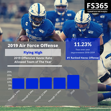 CFB: Football Scout 365 2019 Offensive and Defensive Havoc Rate Teams of The Year